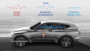 Hyundai集團與HARMAN合作首搭載於Genesis GV80的RANC道路噪音消除系統