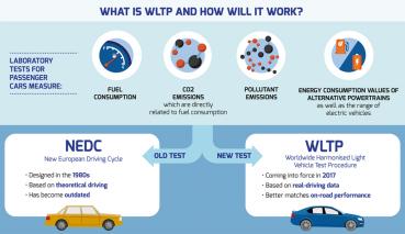 WLTP新排污油耗測試將在9月在歐盟正式上路!什麼是WLTP?