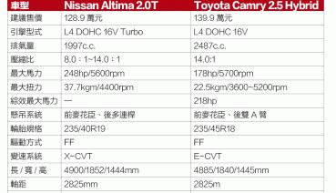 挑戰霸主  Nissan Altima 2.0T VS. Toyota Camry 2.5 Hybrid(下、結論報告) !!