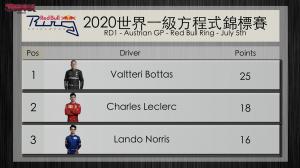 【羅賓車談】F1奧地利大賽Austrian GP賽後點評